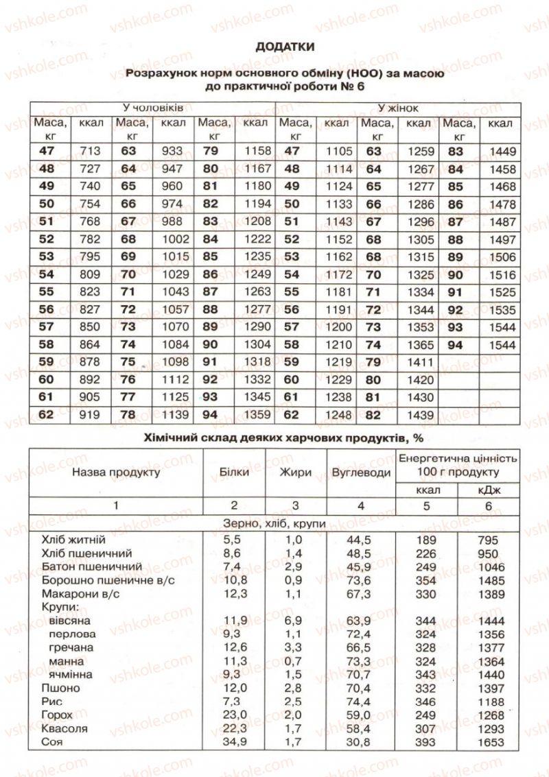 Страница 285   Учебник Біологія 9 класс С.В. Страшко, Л.Г. Горяна, В.Г. Білик, С.А. Ігнатенко 2009